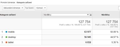 Srovnání návštěvnosti dle zařízení - zdroj Google Analytics